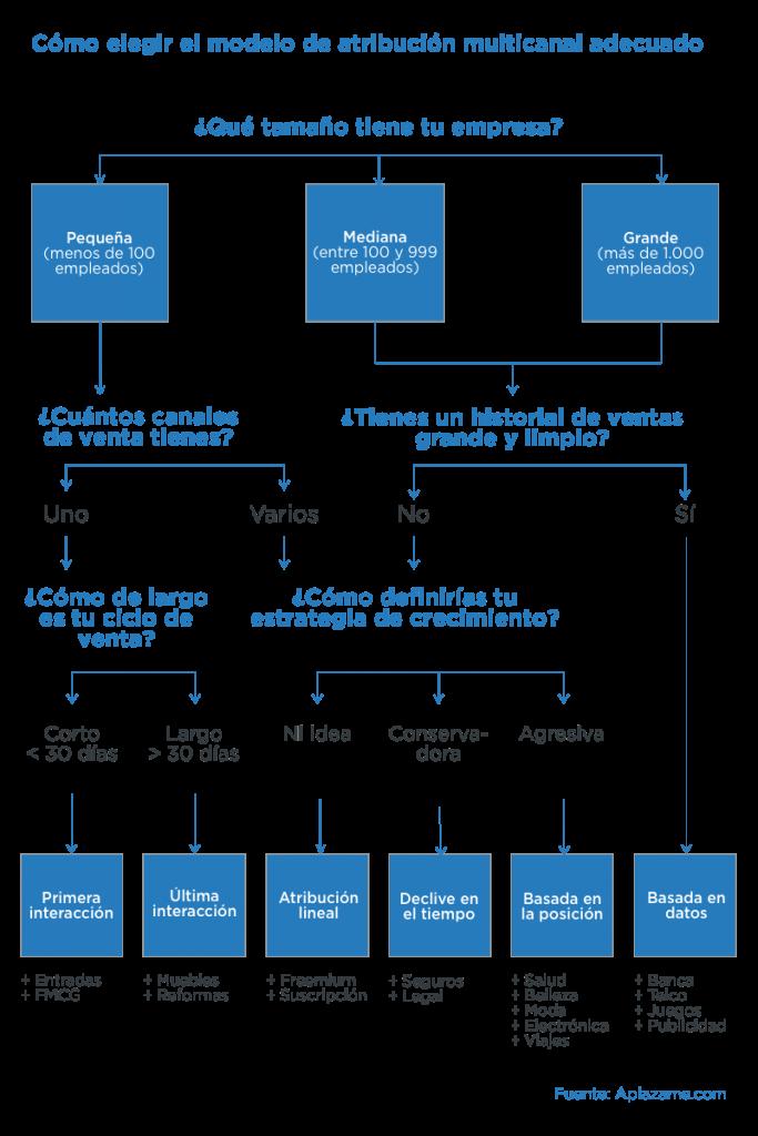 elegir modelo de atribución multicanal